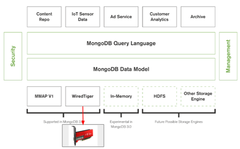 MongoDB Acceleration using Grovf's MonetX Platform